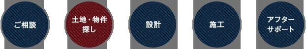 トータルサポート+DESIGN